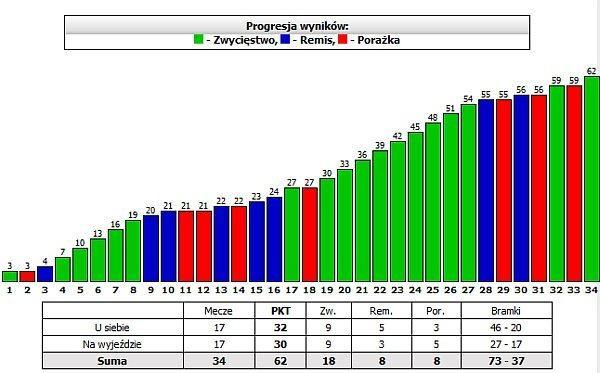 progresja-wynikow-ks-chwaszczyno
