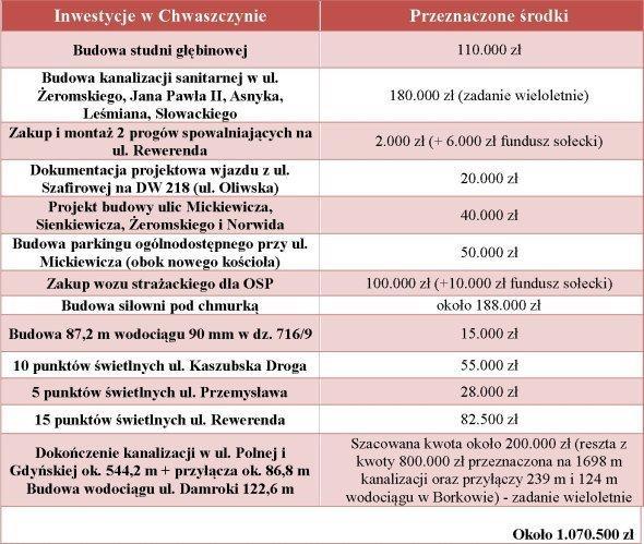 inwestycje-tabela