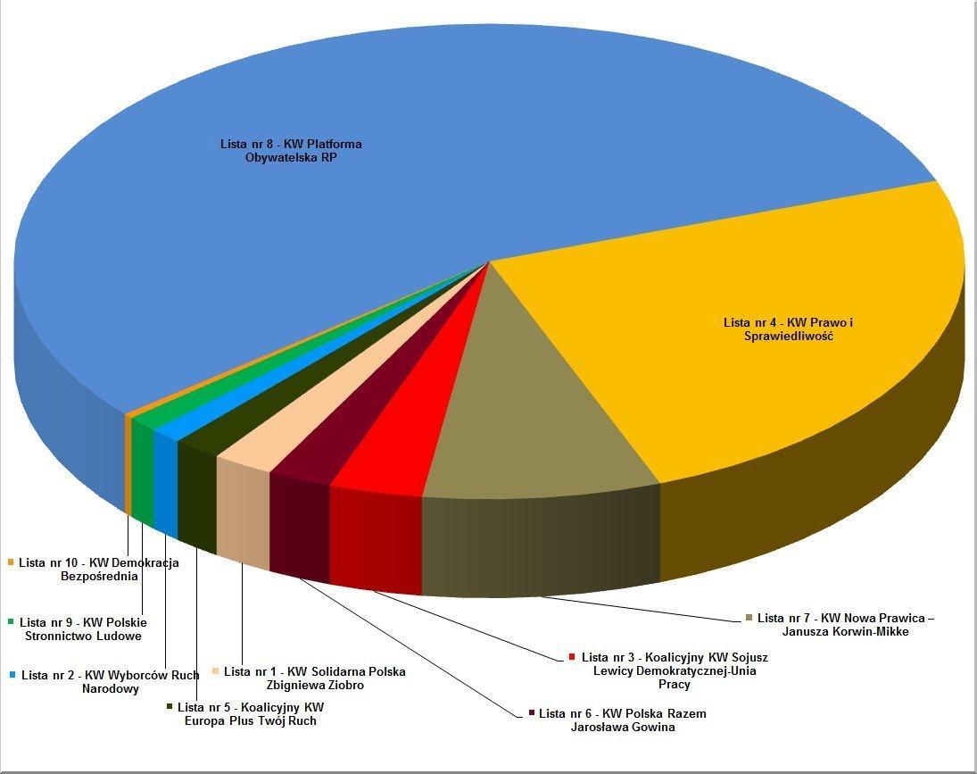 wykres-eurowybory-w-chwaszczynie copy