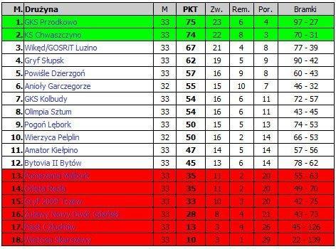 tabela-R-GOL-IV liga-sezon-2014-06-18