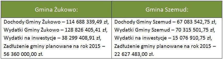 tabelka-gminaszemud-zukowo