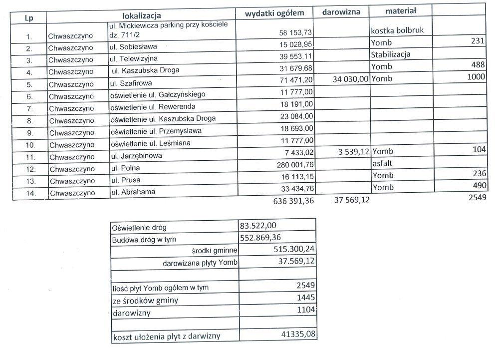 wydatki z gminy na 2015r